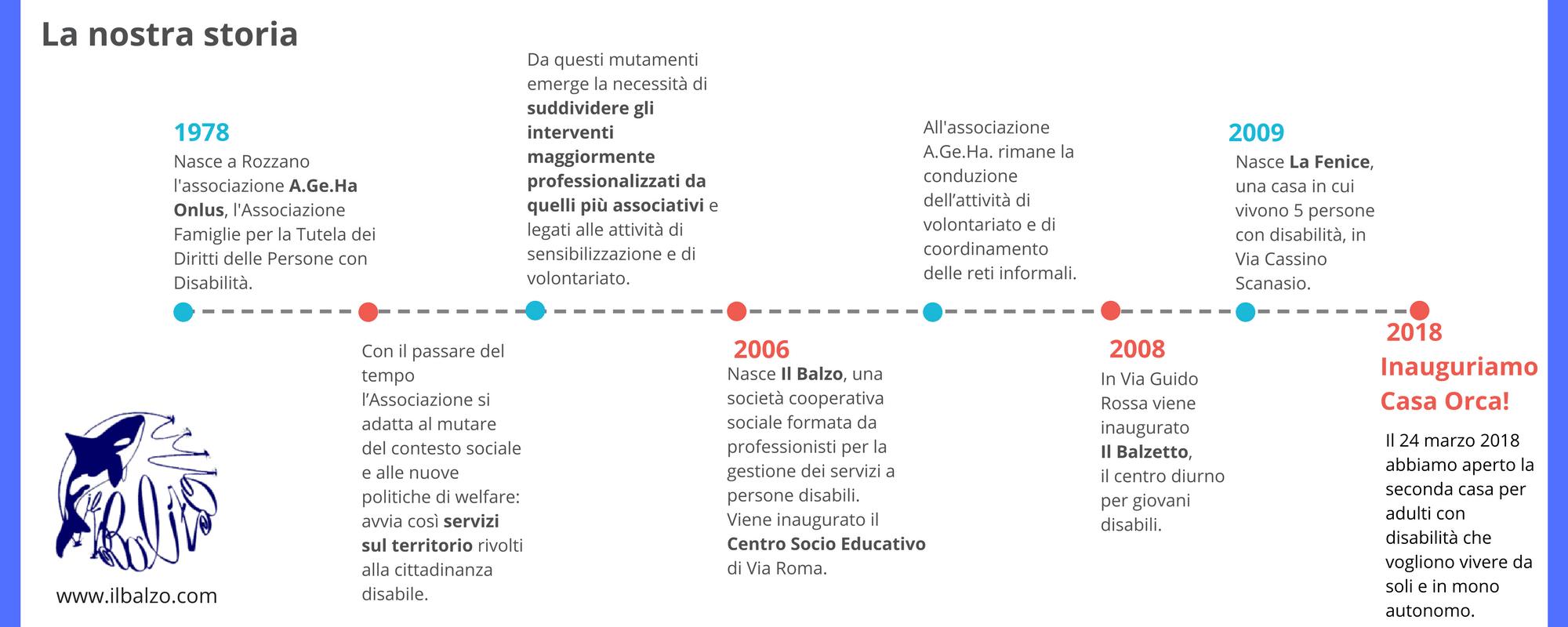 timeline-il-balzo
